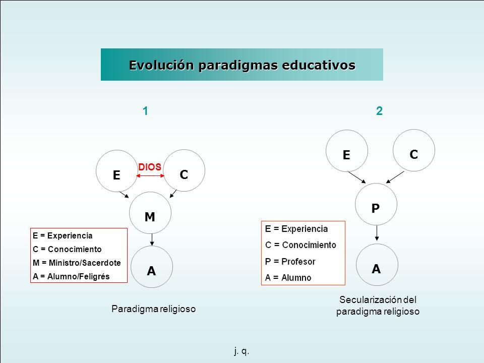 j. q. Paradigma religioso C E A E = Experiencia C = Conocimiento M = Ministro/Sacerdote A = Alumno/Feligrés M DIOS Secularización del paradigma religi