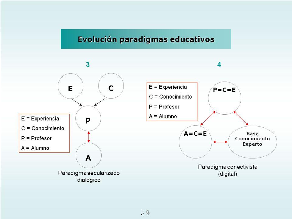 j. q. Evolución paradigmas educativos Paradigma secularizado dialógico C E P A Paradigma conectivista (digital) P=C=E A=C=E Base Conocimiento Experto