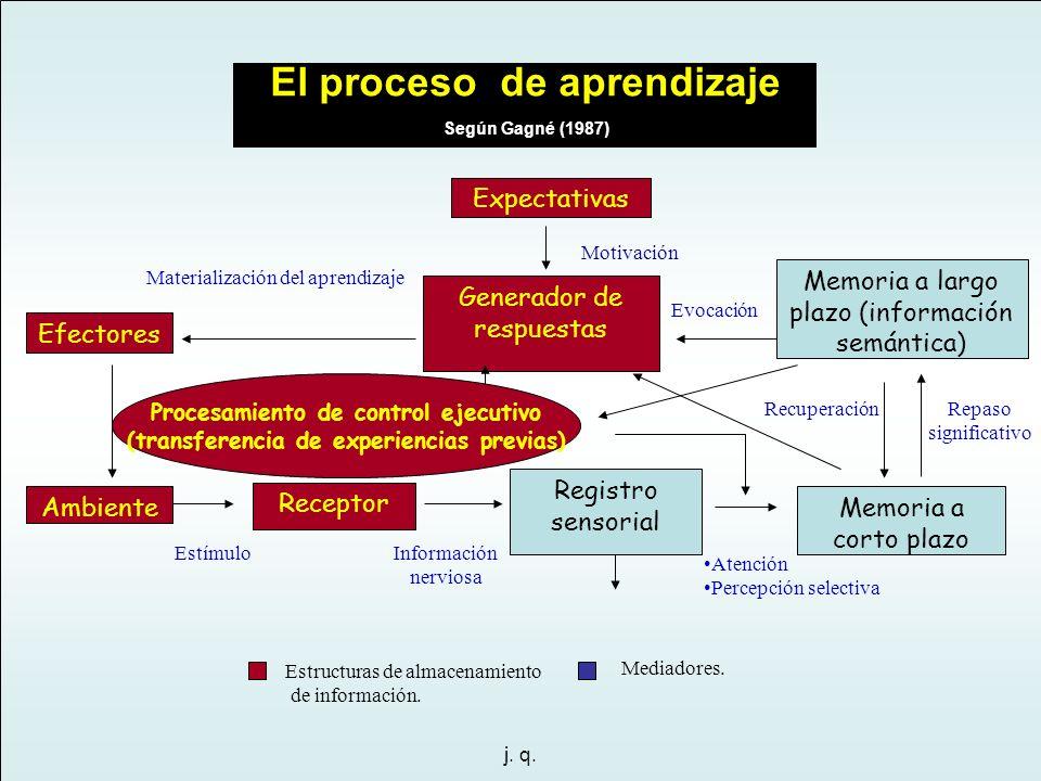 j. q. EstímuloInformación nerviosa Atención Percepción selectiva Repaso significativo Recuperación Materialización del aprendizaje Motivación Evocació