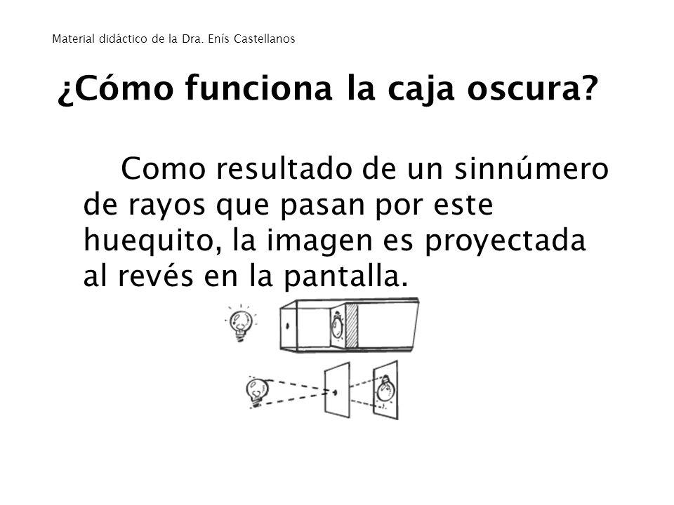 ¿Cómo funciona la caja oscura? Como resultado de un sinnúmero de rayos que pasan por este huequito, la imagen es proyectada al revés en la pantalla. M