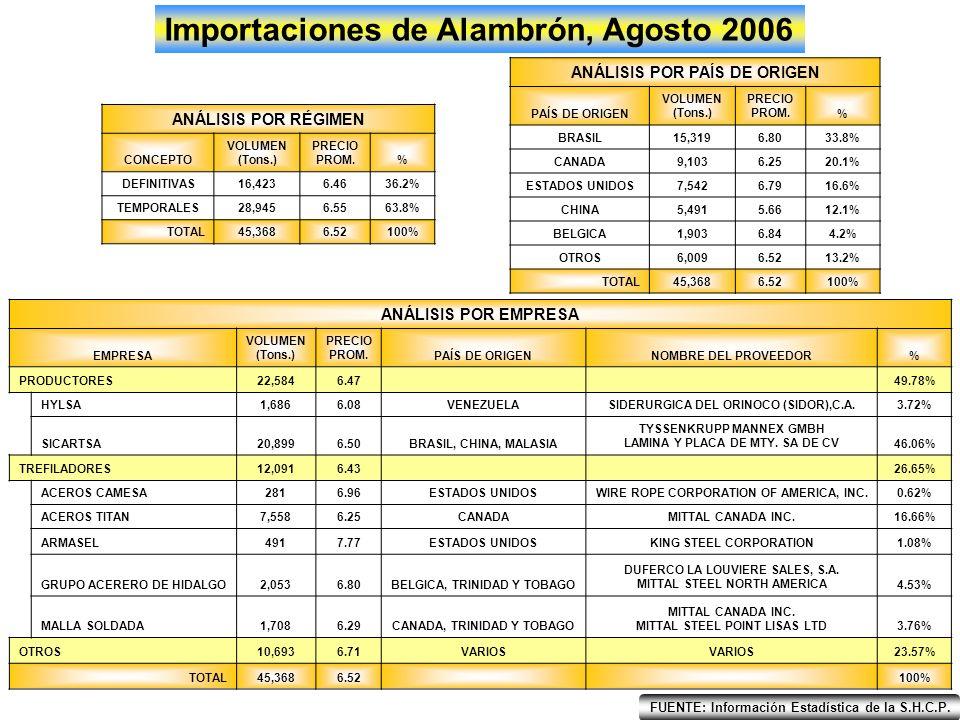 6.5 5 4.5 5.5 6 EneFebMarAbrMayJunJulAgoSepOctNovDic Importaciones de Alambrón por Regla 8va, Agosto 2006 Precio Promedio Ponderado ($/Kg.) 20052006 FUENTE: Información Estadística de la S.H.C.P.