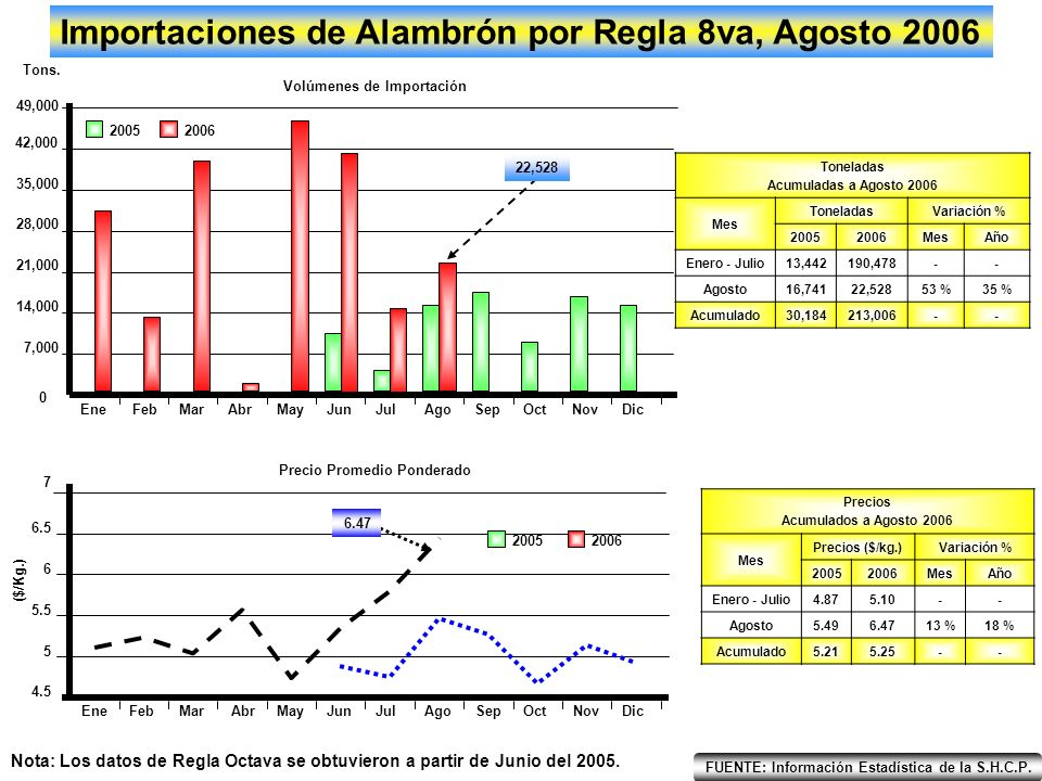 FUENTE: Información Estadística de la S.H.C.P.