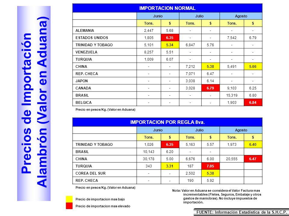 PRINCIPALES IMPORTADORES DE ALAMBRÓN – AGOSTO 2006 FUENTE: Información Estadística de la S.H.C.P.