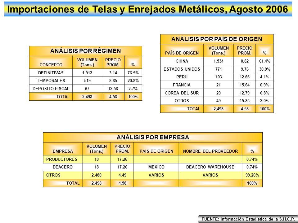 EneFebMarAbrMayJunJulAgoSepOctNovDic 0 4,000 2,000 6,000 8,000 10,000 12,000 14,000 Importaciones de Alambre, Agosto 2006 2005 2006 Tons.