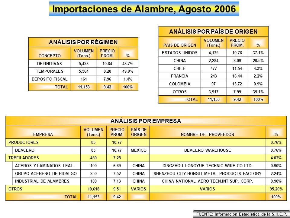 EneFebMarAbrMayJunJulAgoSepOctNovDic 400 700 550 850 1,000 1,150 1,300 1,450 Importaciones de Clavo, Agosto 2006 2005 2006 Tons.