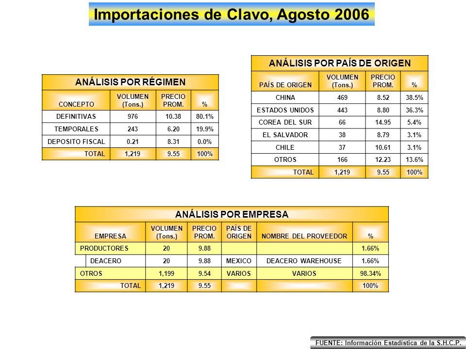 EneFebMarAbrMayJunJulAgoSepOctNovDic 0 200 100 300 400 500 600 700 Importaciones Alambre de Púa, Agosto 2006 2005 2006 Tons.
