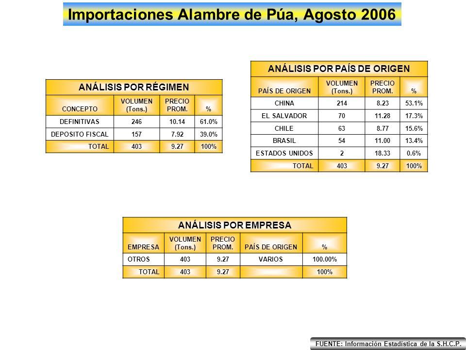 EneFebMarAbrMayJunJulAgoSepOctNovDic 500 2,500 1,500 3,500 4,500 5,500 6,500 7,500 Importaciones de Cable, Agosto 2006 2005 2006 Tons.