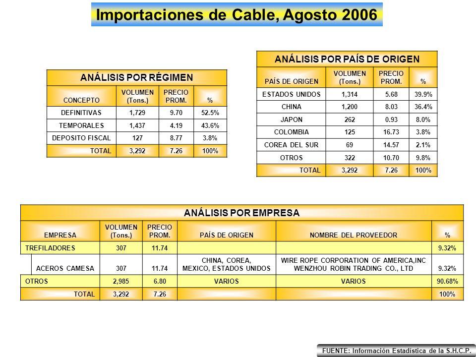 Importaciones Alambrón Inoxidable, Agosto 2006