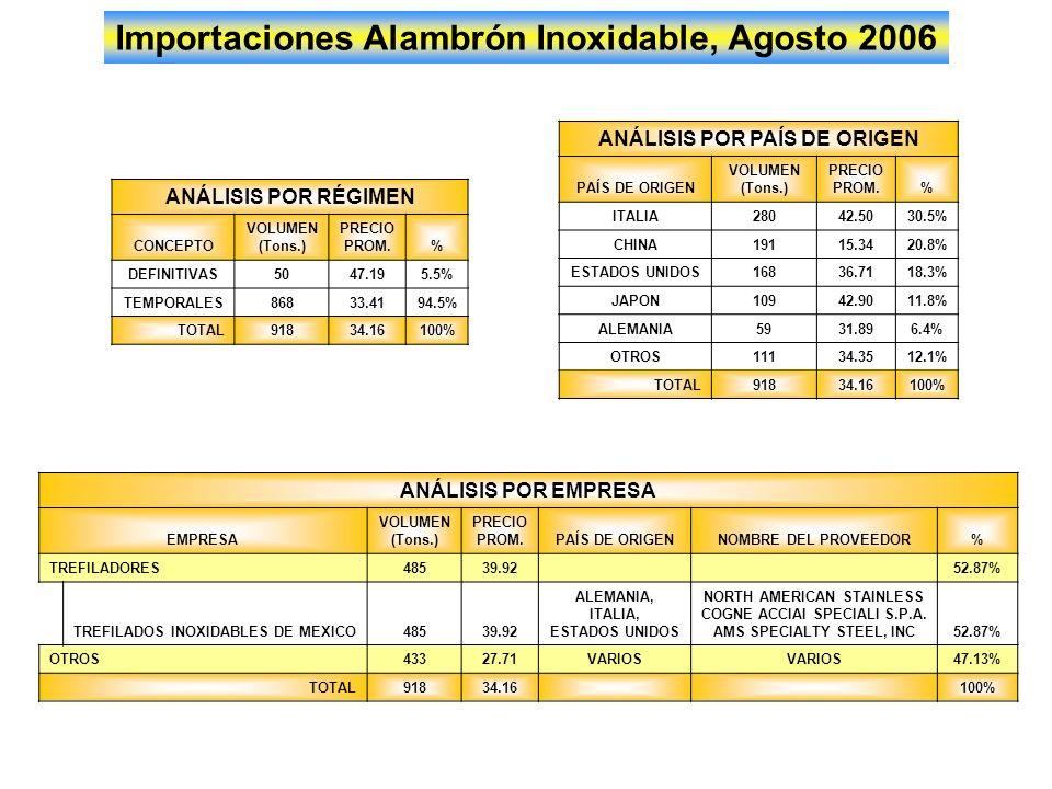 Importaciones de Alambre Inoxidable, Agosto 2006