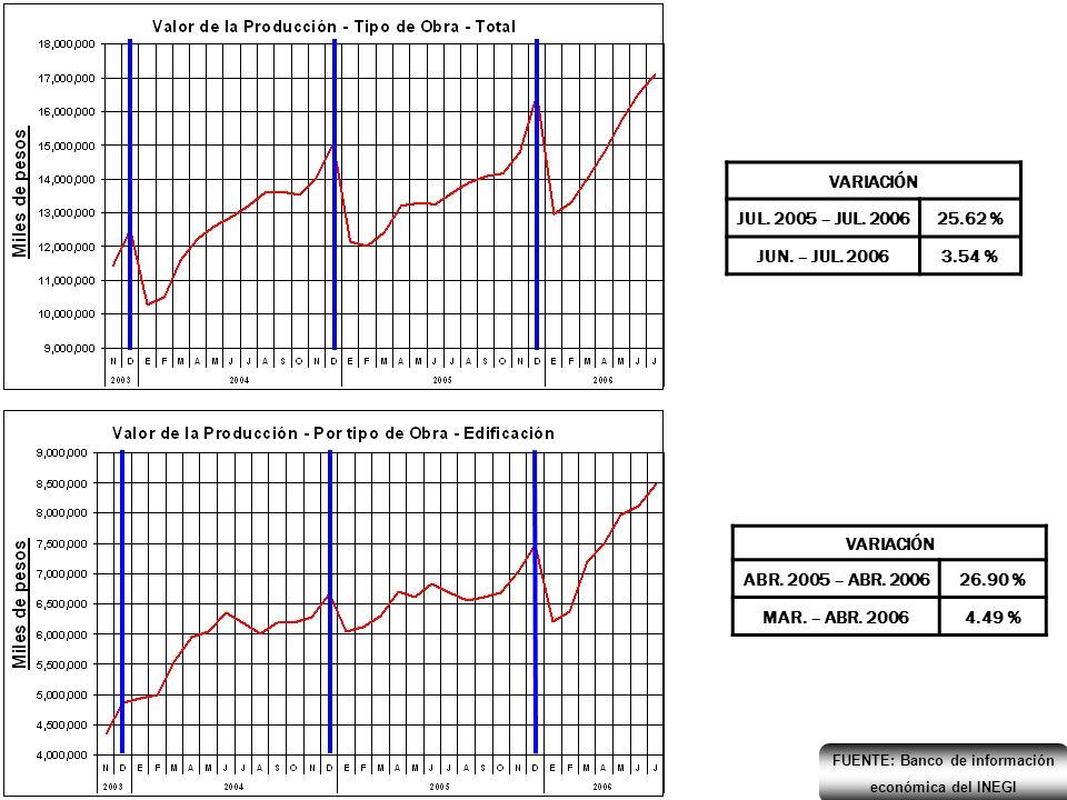 VARIACIÓN JUL.2005 – JUL. 200628.73 % JUN. – JUL.