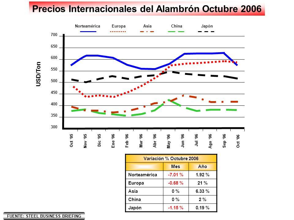 Nota: Los datos del mes de Octubre del 2006 son estimaciones.