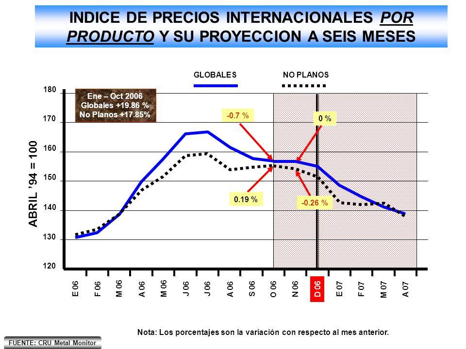 FUENTE: CRU Metal Monitor INDICE DE PRECIOS INTERNACIONALES POR REGION Y SU PROYECCION A SEIS MESES Nota: Los porcentajes son la variación con respecto al mes anterior.