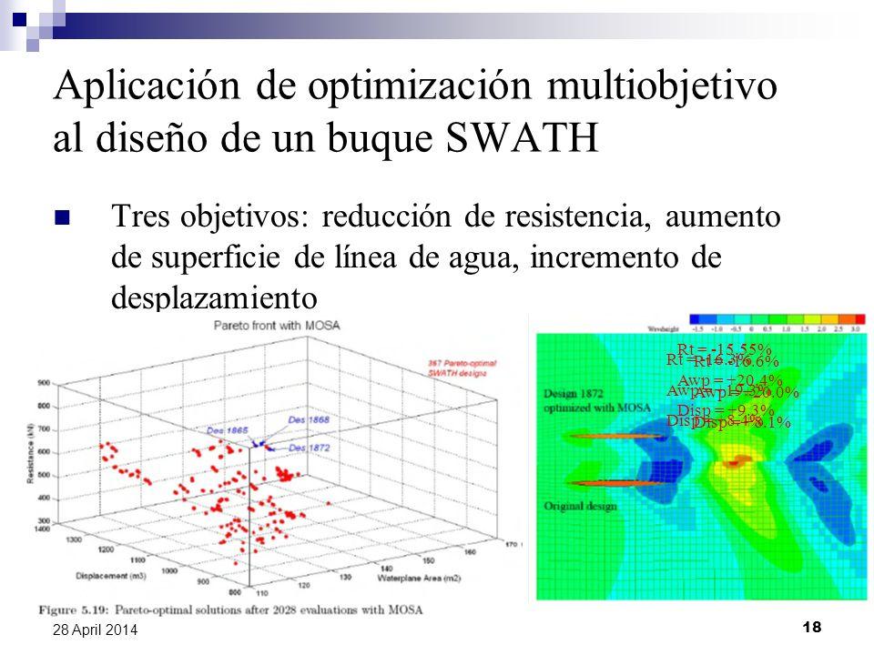 18 28 April 2014 Aplicación de optimización multiobjetivo al diseño de un buque SWATH Tres objetivos: reducción de resistencia, aumento de superficie de línea de agua, incremento de desplazamiento Rt = -15.55% Awp = +20.4% Disp = +9.3% Rt = -16.3% Awp = +19.3% Disp = +8.4% Rt = -16.6% Awp = +20.0% Disp = +8.1%