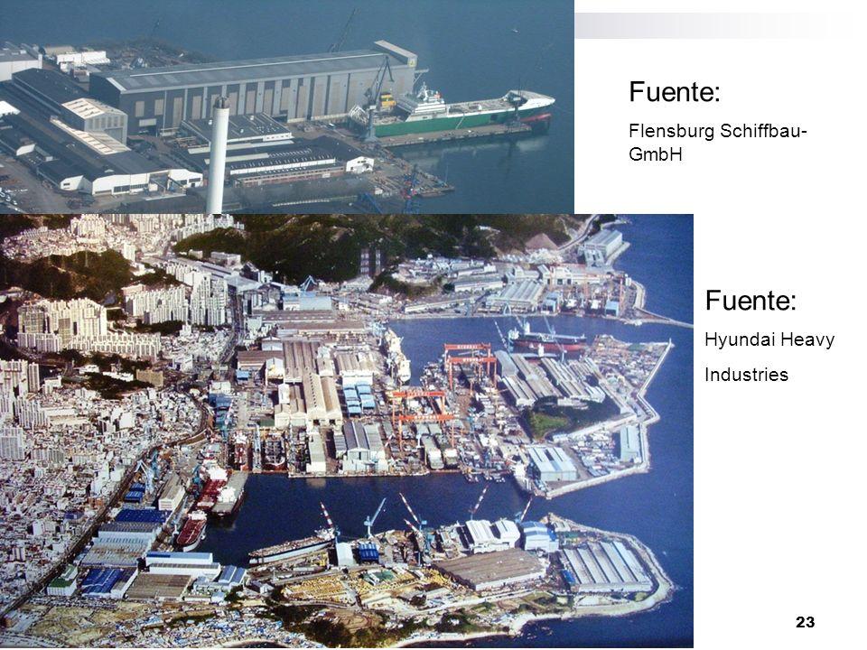 23 28 April 2014 Fuente: Flensburg Schiffbau- GmbH Fuente: Hyundai Heavy Industries