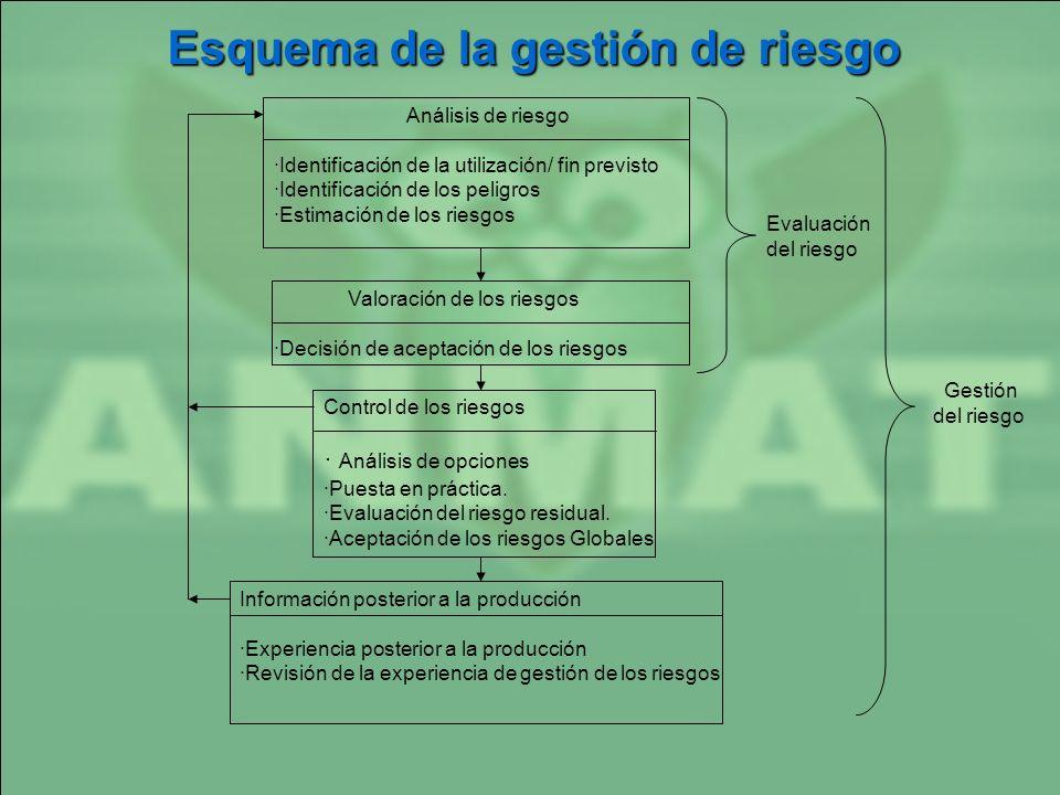 Análisis de riesgo ·Identificación de la utilización/ fin previsto ·Identificación de los peligros ·Estimación de los riesgos Valoración de los riesgo