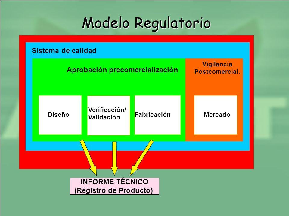 Sistema de calidad Vigilancia Postcomercial. Aprobación precomercialización Diseño Verificación/ Validación FabricaciónMercado Modelo Regulatorio INFO