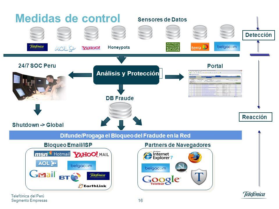 Telefónica del Perú Segmento Empresas 16 Portal DB Fraude Análisis y Protección Shutdown -> Global Difunde/Progaga el Bloqueo del Fradude en la Red Partners de NavegadoresBloqueo Email/ISP Sensores de Datos Honeypots Medidas de control Detección Reacción 24/7 SOC Peru
