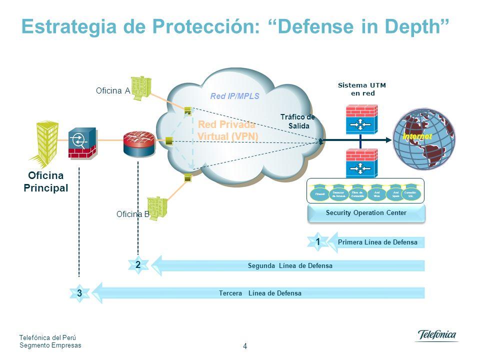 Telefónica del Perú Segmento Empresas 4 Internet Red IP/MPLS Red Privada Virtual (VPN) Oficina A Oficina Principal Sistema UTM en red Anti Virus Anti Spam Firewall Filtro de Contenido Detector de Inrusos Conexión SSL Security Operation Center Tráfico de Salida Primera Línea de Defensa 1 Oficina B Segunda Línea de Defensa 2 Tercera Línea de Defensa 3 Estrategia de Protección: Defense in Depth