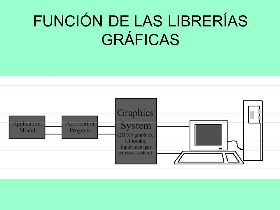 LIBRERÍAS GRÁFICAS Sistema gráfico : –Modelos + Visualización Visualización: –Uso de hardware específico (2D o 3D) –Implementación a través de librerí