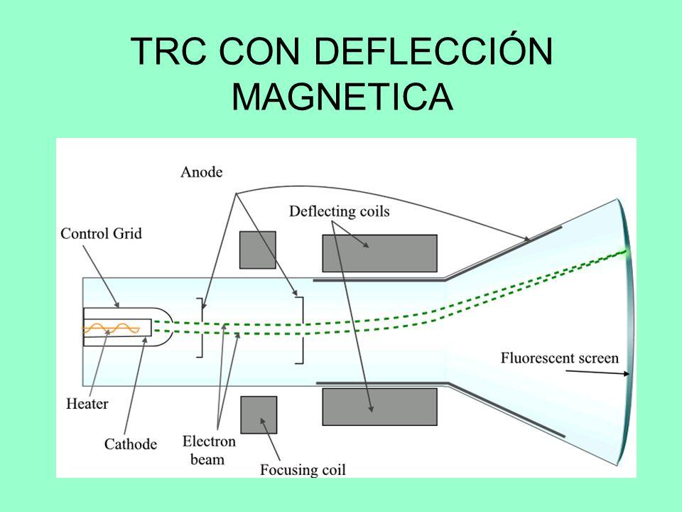 RESOLUCIÓN DE UN TRC Se le llama así al máximo número de puntos que se pueden mostrar sin que se translapen y consiste en la cantidad de puntos por ce