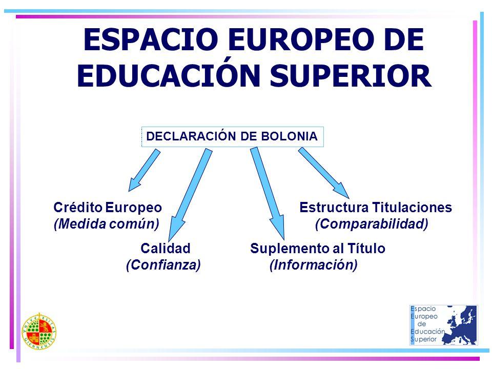 ESPACIO EUROPEO DE EDUCACIÓN SUPERIOR Crédito EuropeoEstructura Titulaciones (Medida común) (Comparabilidad) CalidadSuplemento al Título (Confianza) (