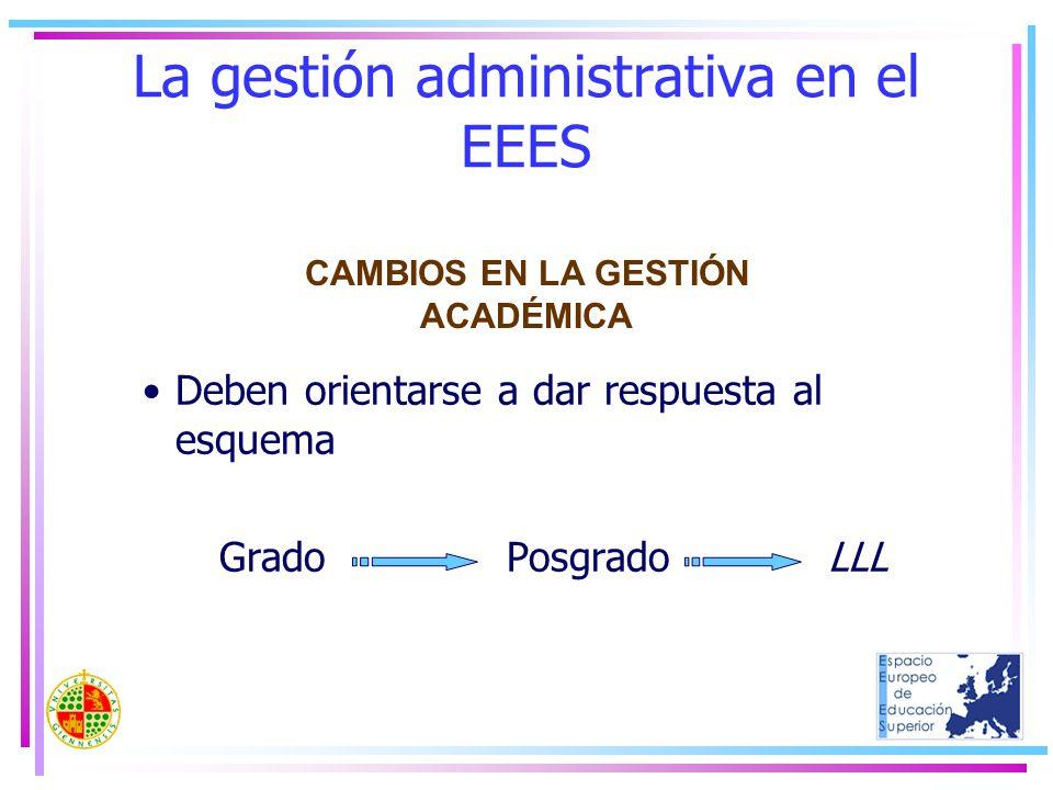 La gestión administrativa en el EEES Deben orientarse a dar respuesta al esquema Grado Posgrado LLL CAMBIOS EN LA GESTIÓN ACADÉMICA