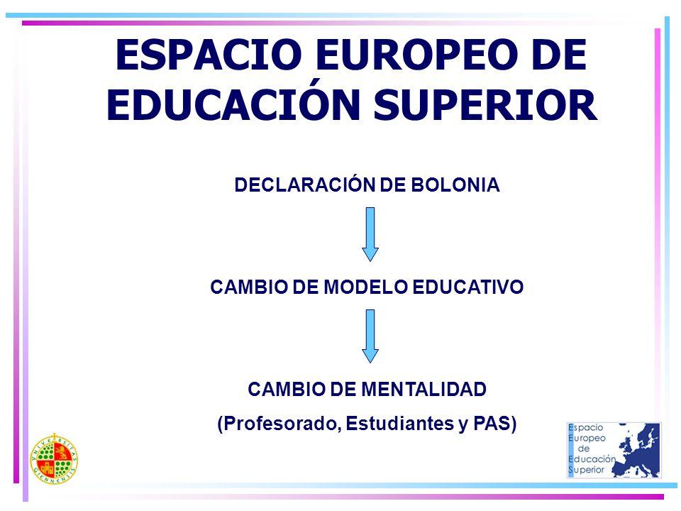 ESPACIO EUROPEO DE EDUCACIÓN SUPERIOR DECLARACIÓN DE BOLONIA CAMBIO DE MODELO EDUCATIVO CAMBIO DE MENTALIDAD (Profesorado, Estudiantes y PAS)