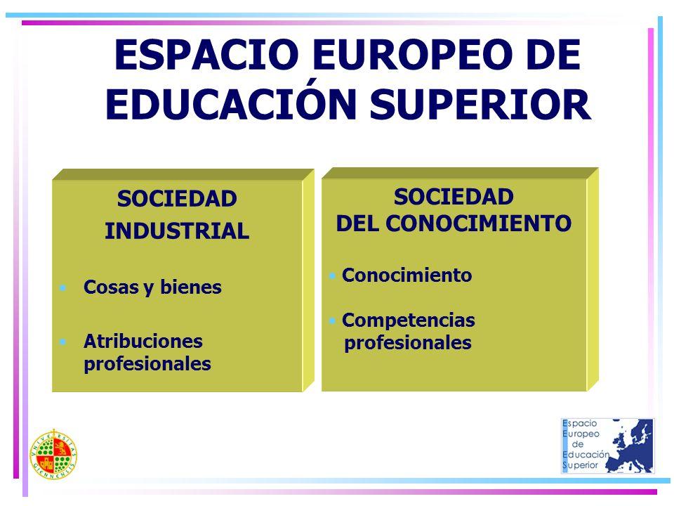 SOCIEDAD INDUSTRIAL Cosas y bienes Atribuciones profesionales SOCIEDAD DEL CONOCIMIENTO Conocimiento Competencias profesionales ESPACIO EUROPEO DE EDU