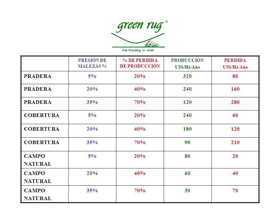 El costo de herbicidas para el control de malezas, se puede bajar a 2,5 dólares por hectárea.