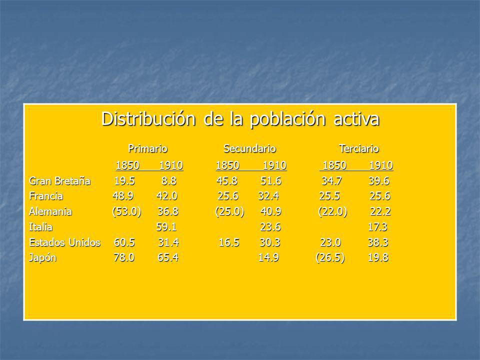 Distribución de la población activa Primario Secundario Terciario Primario Secundario Terciario 1850 1910 1850 1910 1850 1910 1850 1910 1850 1910 1850