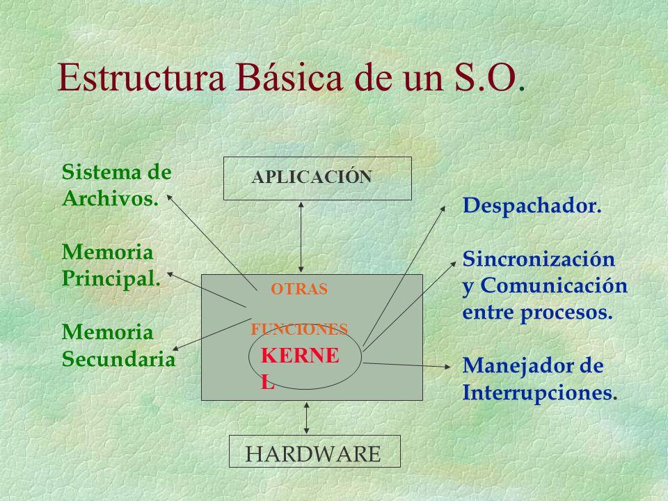 Estructura Básica de un S.O. Haga clic para añadir el título KERNE L OTRAS FUNCIONES APLICACIÓN Despachador. Sincronización y Comunicación entre proce