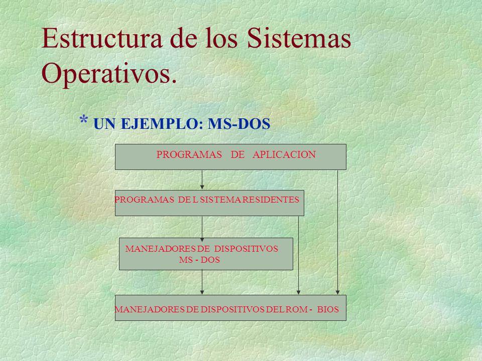 Estructura de los Sistemas Operativos. PROGRAMAS DE APLICACION PROGRAMAS DE L SISTEMA RESIDENTES MANEJADORES DE DISPOSITIVOS MS - DOS MANEJADORES DE D