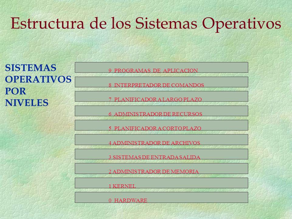 9 PROGRAMAS DE APLICACION 8 INTERPRETADOR DE COMANDOS 7 PLANIFICADOR A LARGO PLAZO 6 ADMINISTRADOR DE RECURSOS 5 PLANIFICADOR A CORTO PLAZO 4 ADMINISTRADOR DE ARCHIVOS 3 SISTEMAS DE ENTRADA SALIDA 2 ADMINISTRADOR DE MEMORIA 1 KERNEL 0 HARDWARE SISTEMAS OPERATIVOS POR NIVELES Estructura de los Sistemas Operativos