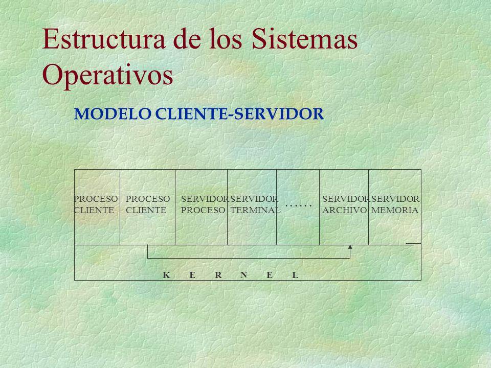 Estructura de los Sistemas Operativos PROCESO CLIENTE PROCESO CLIENTE SERVIDOR PROCESO SERVIDOR TERMINAL SERVIDOR ARCHIVO SERVIDOR MEMORIA... K E R N