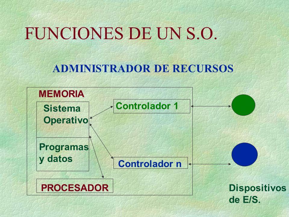 FUNCIONES DE UN S.O. ADMINISTRADOR DE RECURSOS Sistema Operativo Programas y datos MEMORIA PROCESADOR Controlador 1 Controlador n Dispositivos de E/S.