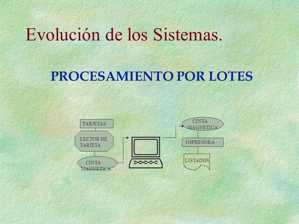 Evolución de los Sistemas. TARJETAS LECTOR DE TARJETA CINTA MAGNETICA IMPRESORA LISTADOS CINTA MAGNETICA PROCESAMIENTO POR LOTES