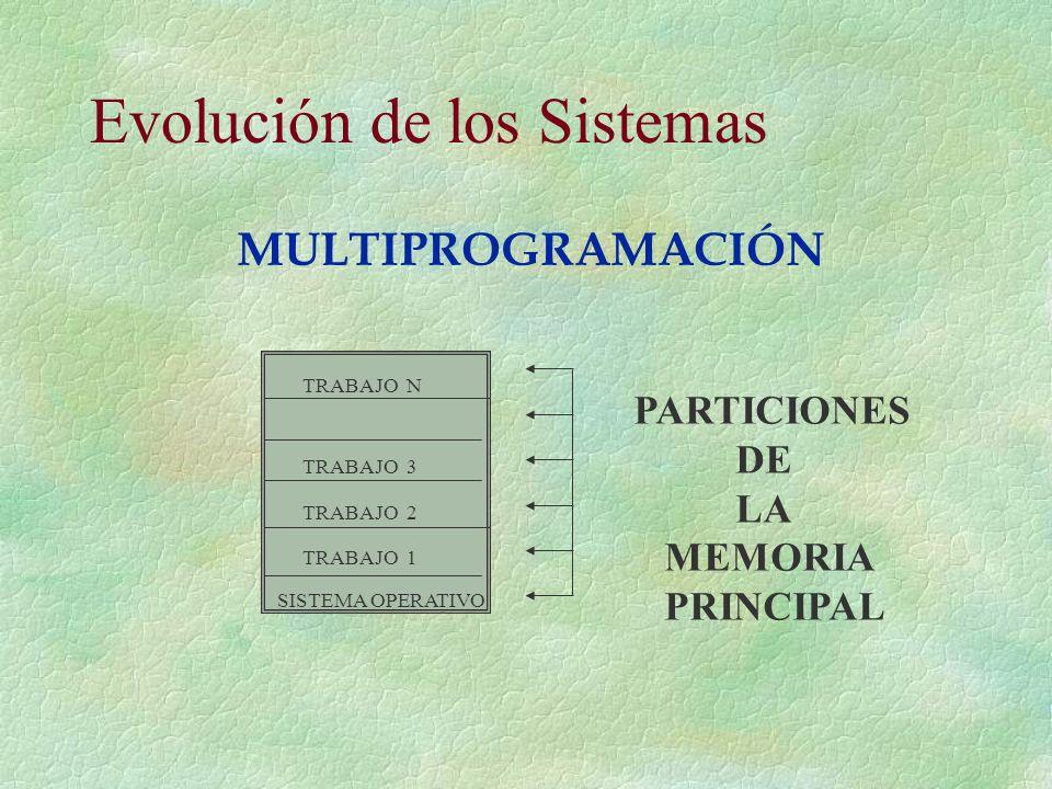 Evolución de los Sistemas TRABAJO N TRABAJO 3 TRABAJO 2 TRABAJO 1 SISTEMA OPERATIVO PARTICIONES DE LA MEMORIA PRINCIPAL MULTIPROGRAMACIÓN