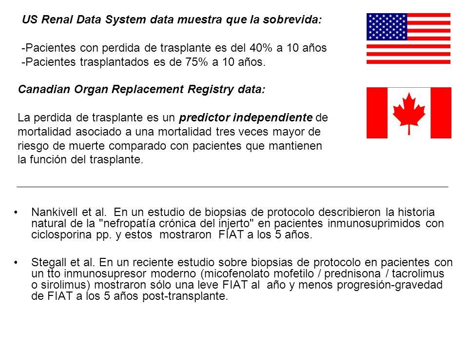 US Renal Data System data muestra que la sobrevida: - -Pacientes con perdida de trasplante es del 40% a 10 años - -Pacientes trasplantados es de 75% a