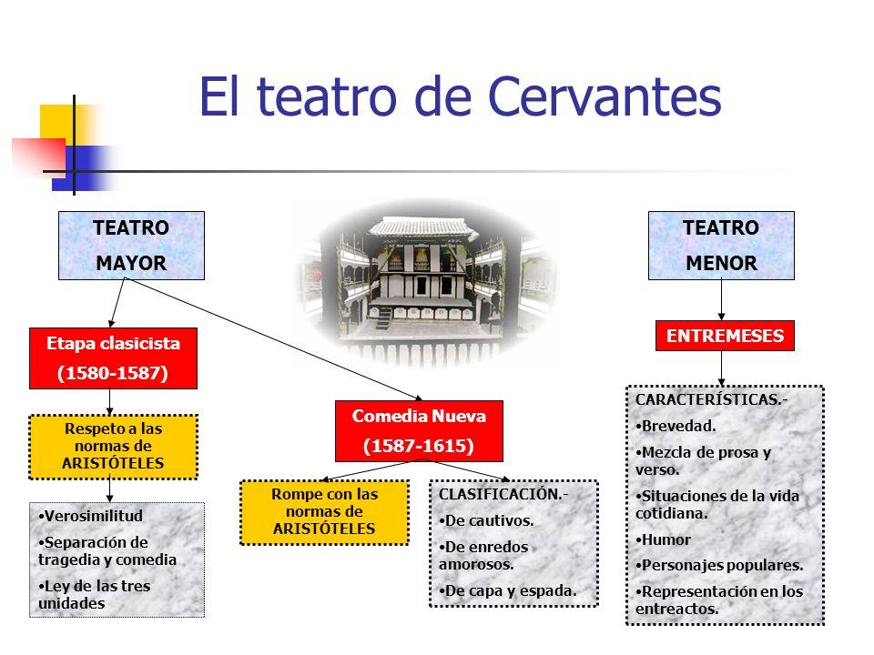 El teatro de Cervantes TEATRO MAYOR TEATRO MENOR Etapa clasicista (1580-1587) Comedia Nueva (1587-1615) Respeto a las normas de ARISTÓTELES Verosimilitud Separación de tragedia y comedia Ley de las tres unidades Rompe con las normas de ARISTÓTELES CLASIFICACIÓN.- De cautivos.