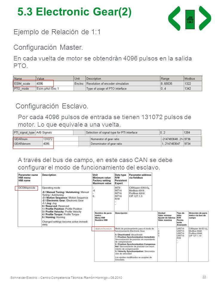 22 Schneider Electric - Centro Competencia Técnica- Ramón Hormigo – 06.2010 Ejemplo de Relación de 1:1 Configuración Master. En cada vuelta de motor s