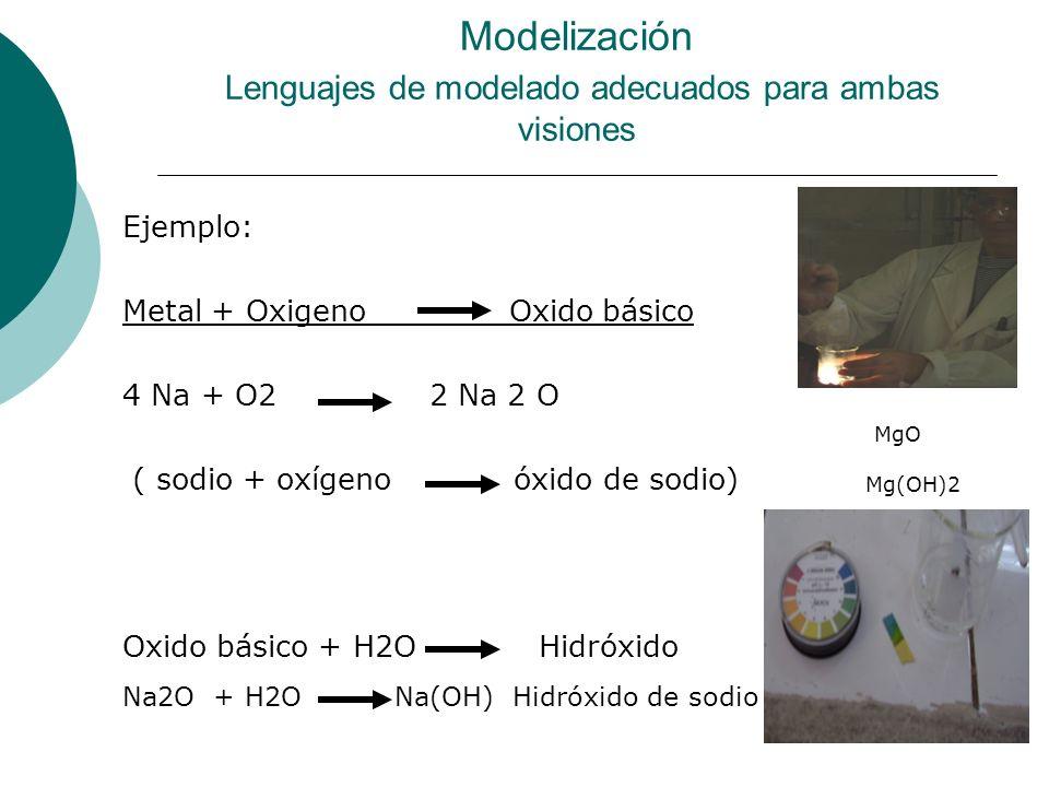 Ejemplo: Metal + Oxigeno Oxido básico 4 Na + O2 2 Na 2 O ( sodio + oxígeno óxido de sodio) Oxido básico + H2O Hidróxido Modelización Lenguajes de modelado adecuados para ambas visiones Na2O + H2O Na(OH) Hidróxido de sodio MgO Mg(OH)2