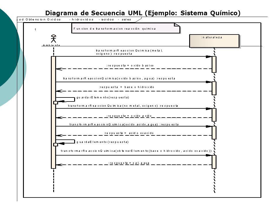 Diagrama de Secuencia UML (Ejemplo: Sistema Químico)