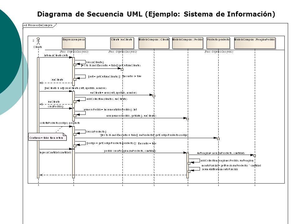Diagrama de Secuencia UML (Ejemplo: Sistema de Información)