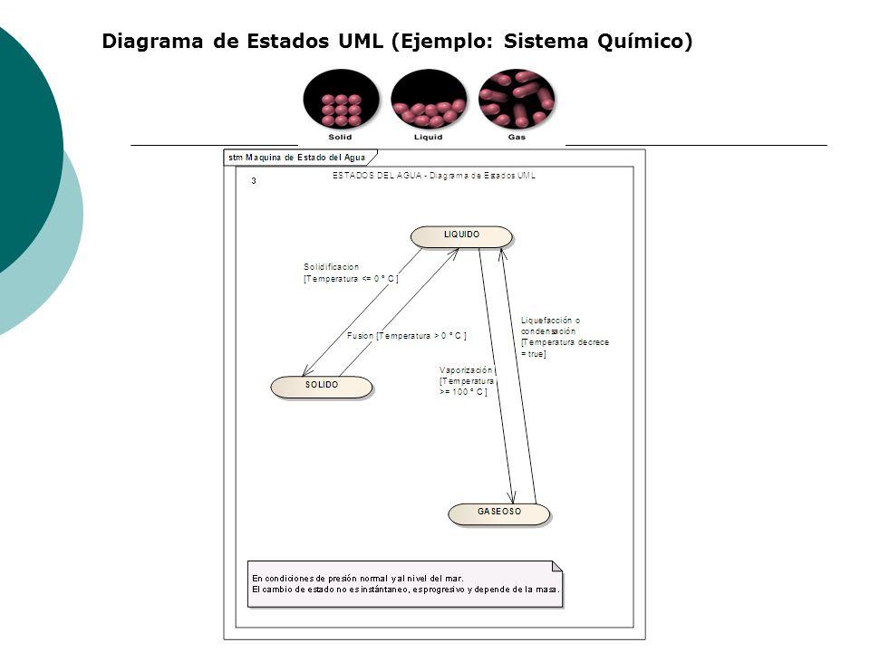 Diagrama de Estados UML (Ejemplo: Sistema Químico)