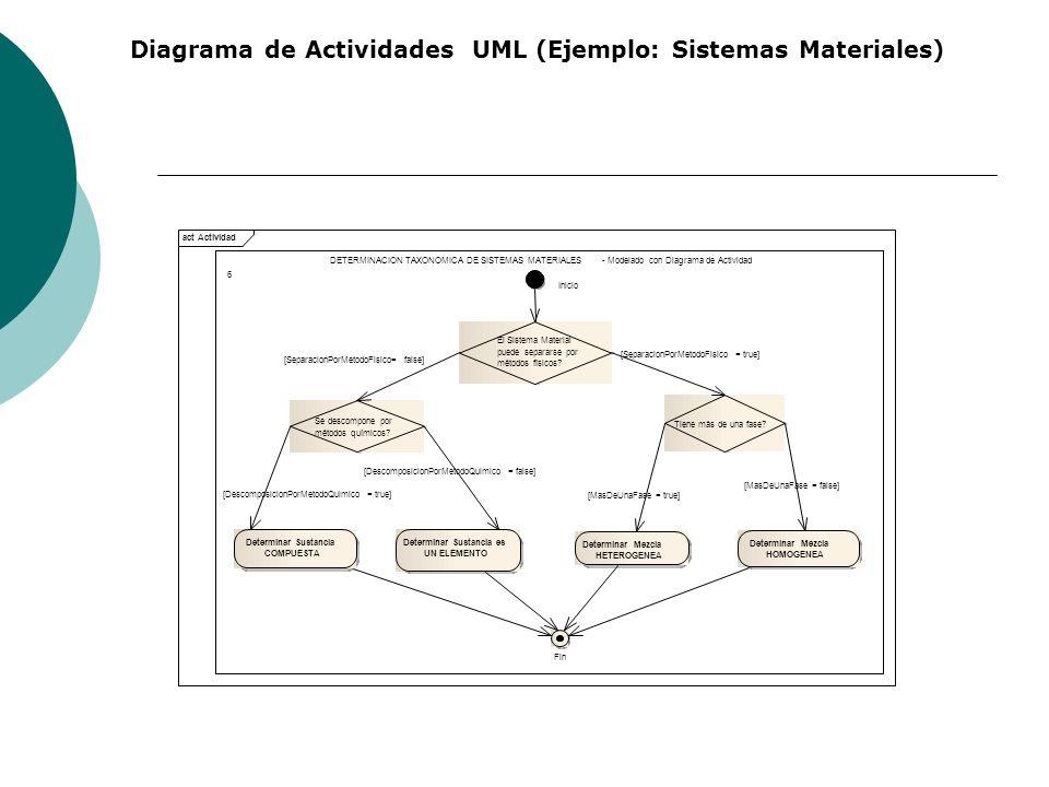 Diagrama de Actividades UML (Ejemplo: Sistemas Materiales) act Actividad DETERMINACION TAXONOMICA DE SISTEMAS MATERIALES-Modelado con Diagrama de Actividad Inicio El Sistema Material puede separarse por métodos físicos.