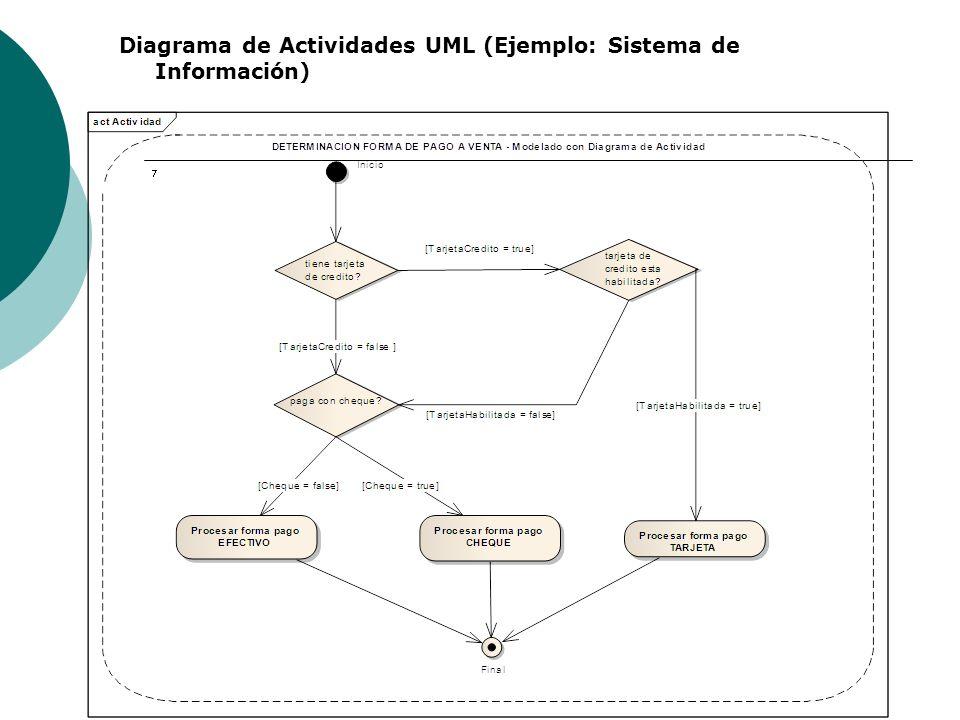 Diagrama de Actividades UML (Ejemplo: Sistema de Información)