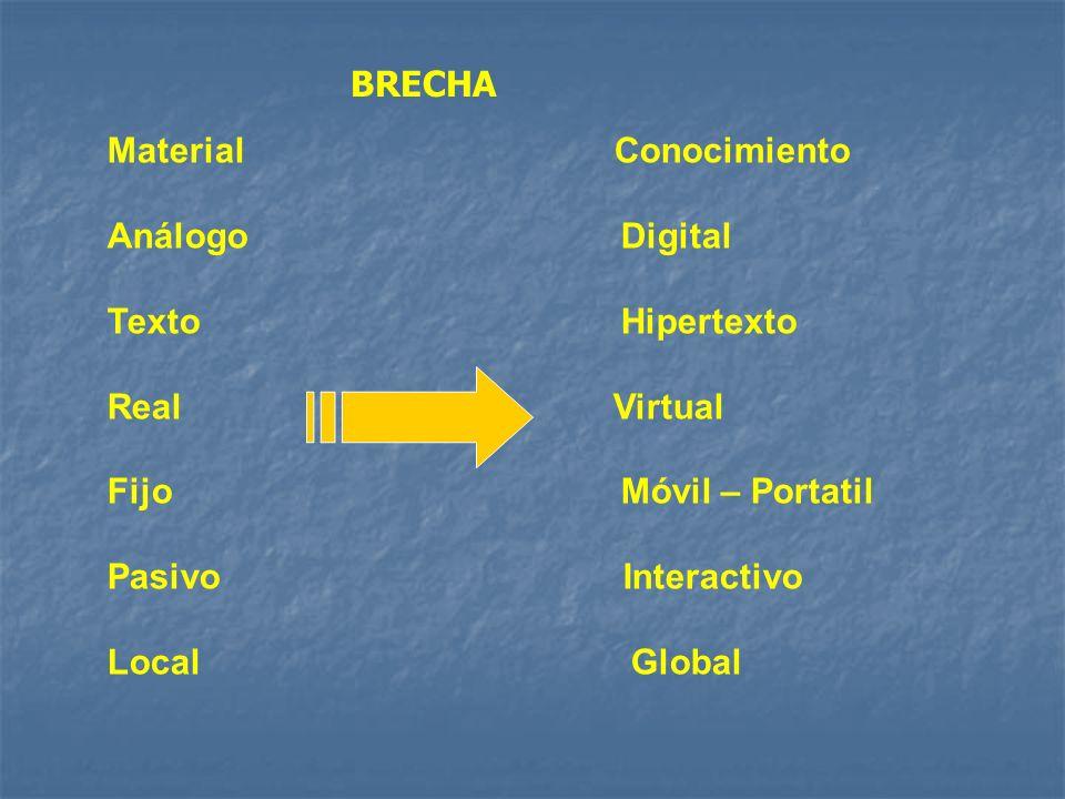 Material Conocimiento Análogo Digital Texto Hipertexto Real Virtual Fijo Móvil – Portatil Pasivo Interactivo Local Global BRECHA