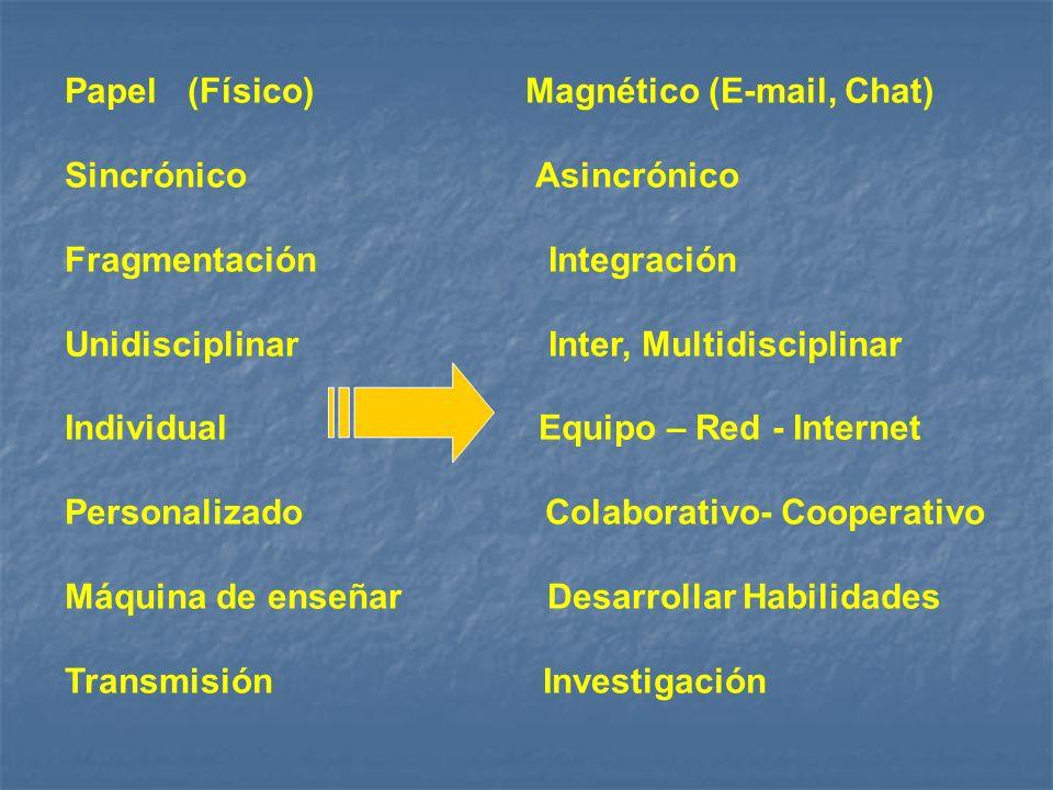 Papel (Físico) Magnético (E-mail, Chat) Sincrónico Asincrónico Fragmentación Integración Unidisciplinar Inter, Multidisciplinar Individual Equipo – Red - Internet Personalizado Colaborativo- Cooperativo Máquina de enseñar Desarrollar Habilidades Transmisión Investigación