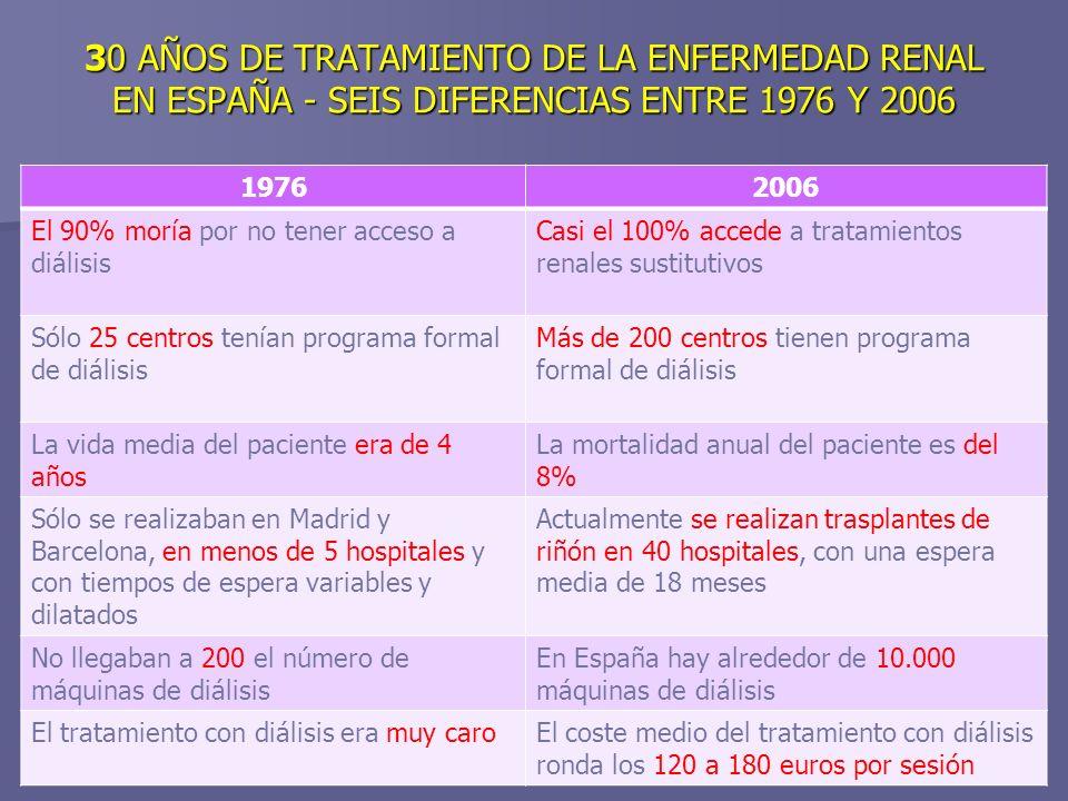 30 AÑOS DE TRATAMIENTO DE LA ENFERMEDAD RENAL EN ESPAÑA - SEIS DIFERENCIAS ENTRE 1976 Y 2006 19762006 El 90% moría por no tener acceso a diálisis Casi el 100% accede a tratamientos renales sustitutivos Sólo 25 centros tenían programa formal de diálisis Más de 200 centros tienen programa formal de diálisis La vida media del paciente era de 4 años La mortalidad anual del paciente es del 8% Sólo se realizaban en Madrid y Barcelona, en menos de 5 hospitales y con tiempos de espera variables y dilatados Actualmente se realizan trasplantes de riñón en 40 hospitales, con una espera media de 18 meses No llegaban a 200 el número de máquinas de diálisis En España hay alrededor de 10.000 máquinas de diálisis El tratamiento con diálisis era muy caroEl coste medio del tratamiento con diálisis ronda los 120 a 180 euros por sesión