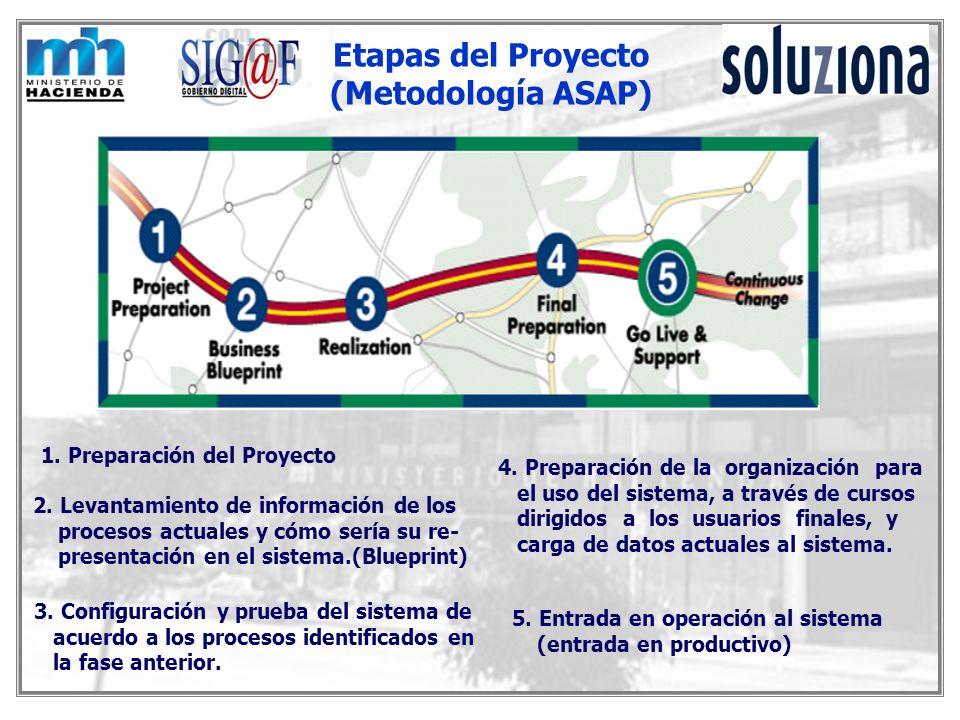 Etapas del Proyecto (Metodología ASAP) 1. Preparación del Proyecto 2. Levantamiento de información de los procesos actuales y cómo sería su re- presen